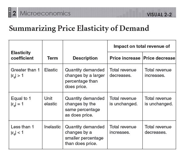price elasticity of demand analysis Price elasticity of demand is a measure of learn the basics of price elasticity of supply and demand and how each a term used in technical analysis that.