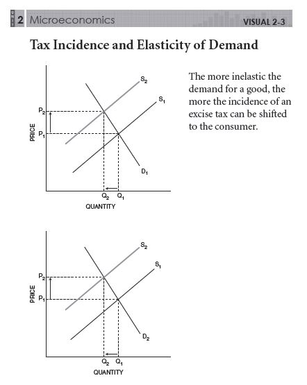 economics tax incidence To calculate tax incidence (ie the tax burden), we first have to find out whether the tax shifts the supply or the demand curve.