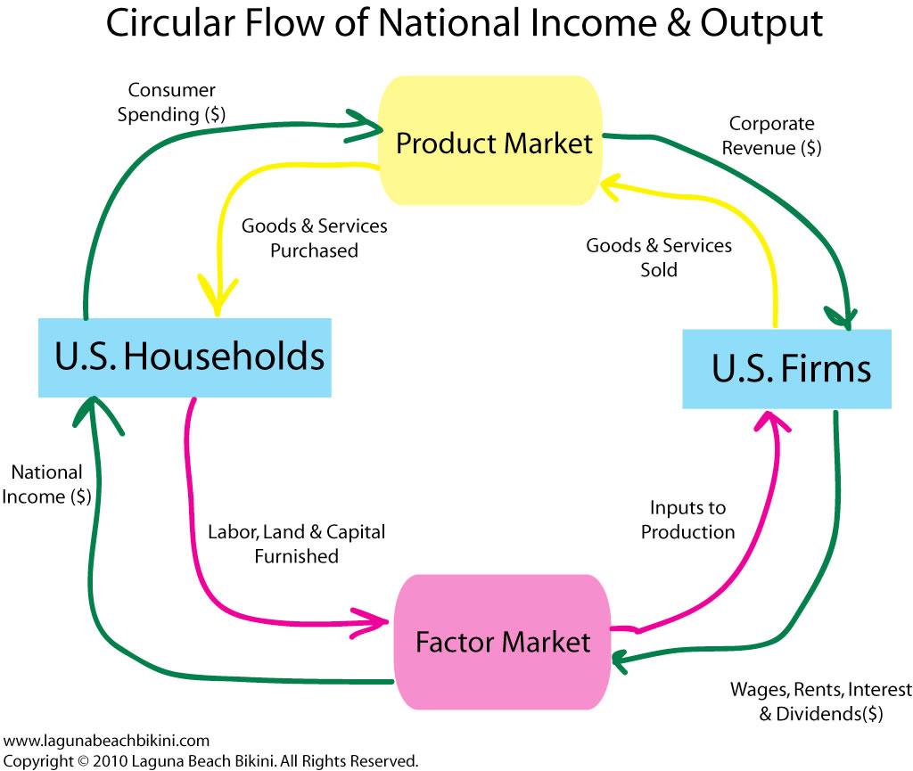 circular flow essay